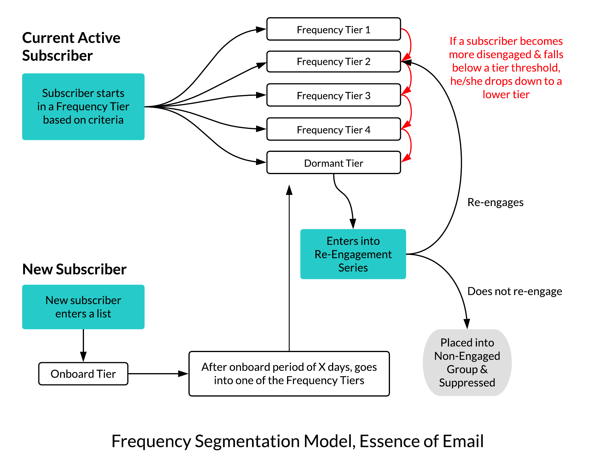 Frequency Segmentation Model, Essence of Email